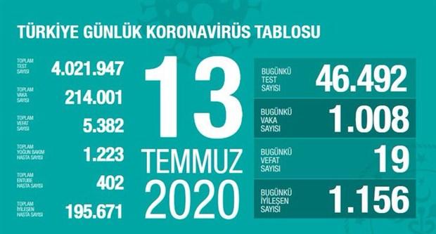 turkiye-de-gunluk-koronavirus-vakasi-yeniden-1000-in-uzerinde-cikti-764563-1.