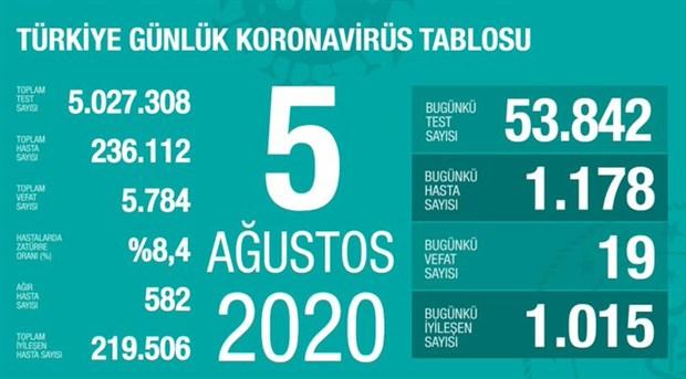 turkiye-de-son-24-saattte-1178-yeni-vaka-tespit-edildi-bakan-koca-dan-tedbir-uyarisi-765067-1.