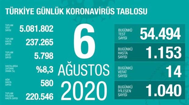 turkiye-nin-koronavirus-salgininda-son-24-saat-14-can-kaybi-1153-yeni-vaka-765451-1.