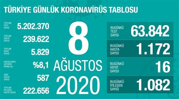 turkiye-de-koronavirusten-hayatini-kaybedenlerin-sayisi-5-bin-829-a-yukseldi-766253-1.