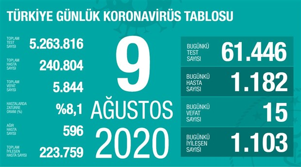 koronavirus-salgininda-gunluk-vaka-sayisi-yine-binin-uzerinde-766650-1.