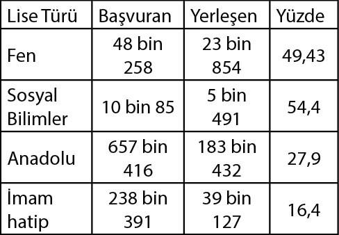 yks-de-bu-yil-da-gelenek-degismedi-imam-hatipler-yine-basarisiz-774054-1.