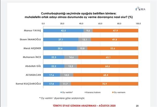 anket-cumhur-ittifaki-nin-oy-orani-dustu-mansur-yavas-yukseliste-774584-1.