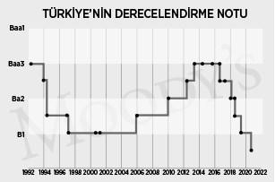 moody-s-den-tarihin-en-kotu-turkiye-notu-780209-1.