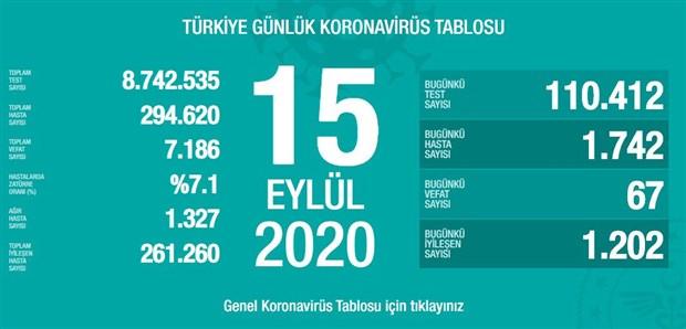 turkiye-de-koronavirus-kaynakli-can-kaybi-7-bin-186-ya-ulasti-781220-1.