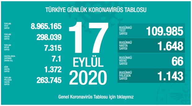 turkiye-de-koronavirus-son-24-saatte-66-can-kaybi-1648-yeni-vaka-781988-1.