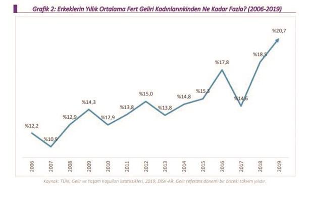 turkiye-de-erkeklerin-geliri-kadinlardan-yuzde-31-fazla-782565-1.