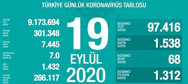 turkiye-de-toplam-vaka-sayisi-300-bini-asti-782728-1.