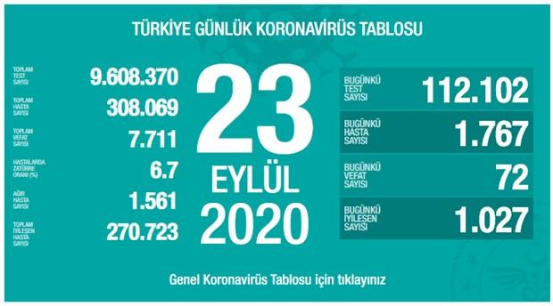 turkiye-de-son-24-saatte-1767-vaka-tespit-edildi-aktif-hasta-sayisi-artiyor-784271-1.