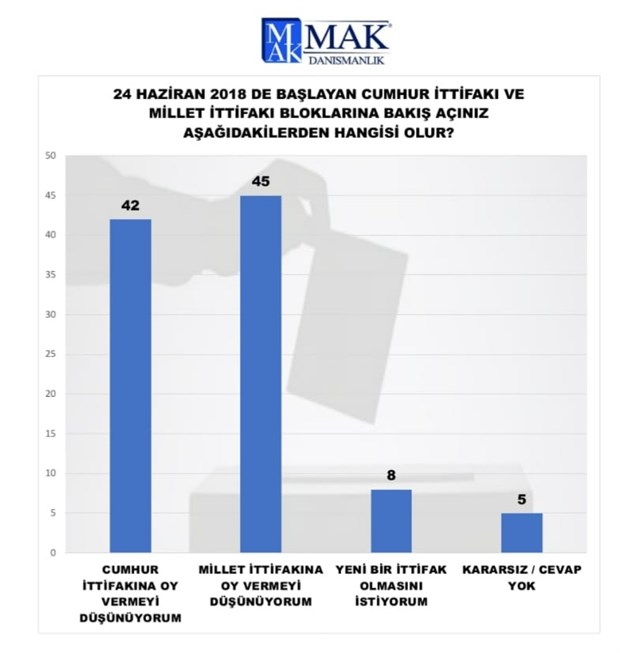 mak-danismanlik-anketi-millet-ittifaki-nin-oy-orani-cumhur-ittifaki-ni-gecti-785477-1.