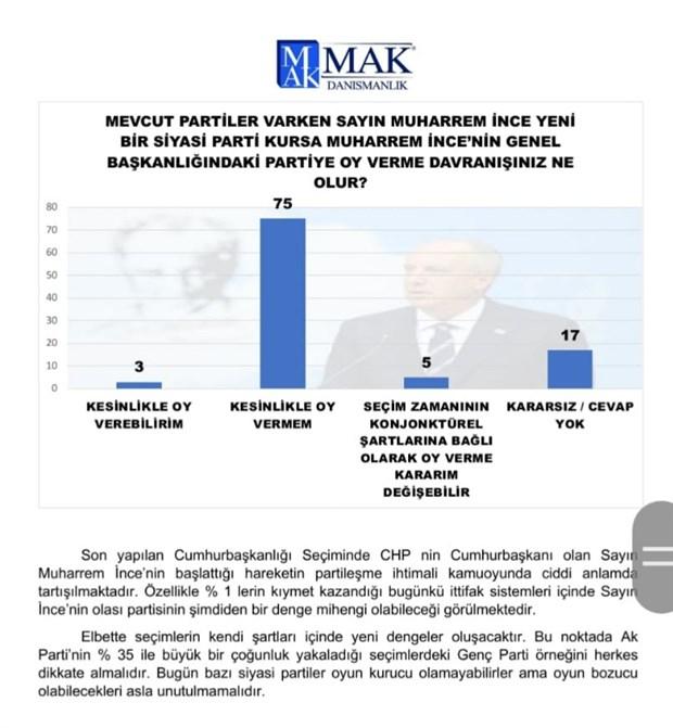 mak-danismanlik-anketi-millet-ittifaki-nin-oy-orani-cumhur-ittifaki-ni-gecti-785479-1.