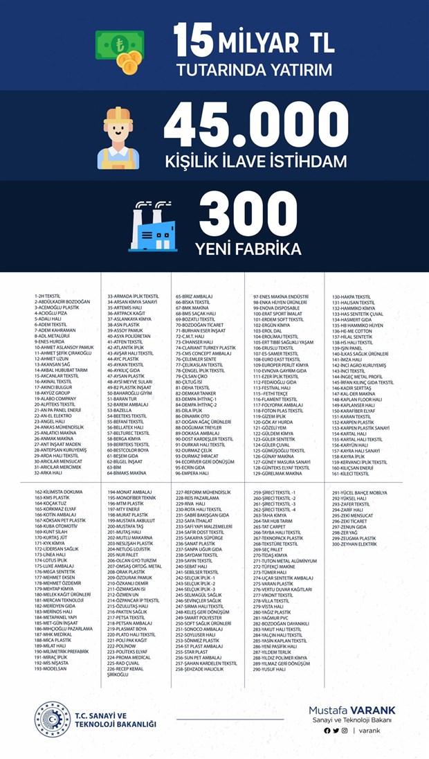 sanayi-bakani-erdogan-in-tek-kalemde-actigi-300-fabrikanin-listesini-paylasti-785551-1.