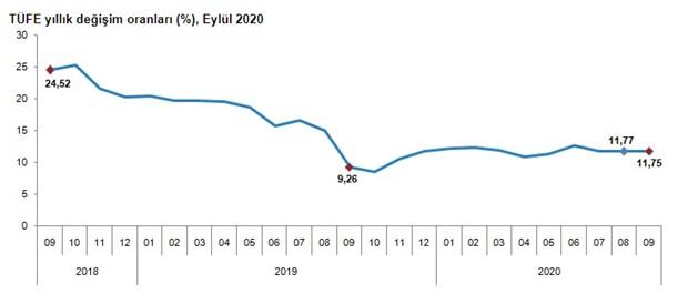 enflasyon-eylul-ayinda-artti-788701-1.
