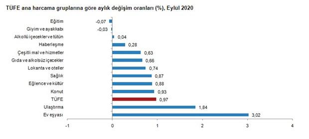 enflasyon-eylul-ayinda-artti-788703-1.