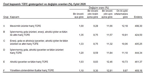 enflasyon-eylul-ayinda-artti-788712-1.