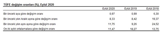 enflasyon-eylul-ayinda-artti-788713-1.