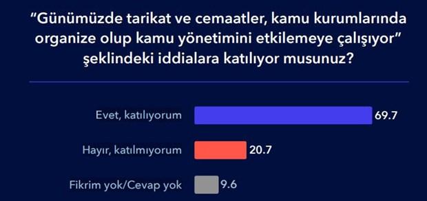 metropoll-anketi-ortaya-koydu-berat-albayrak-a-guven-diplerde-789477-1.