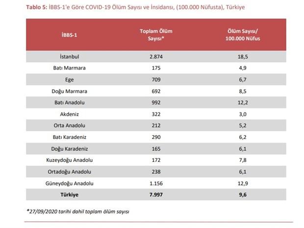 bakanliga-gore-son-1-ayda-istanbul-da-sadece-1-kisi-koronavirusten-olmus-raporlar-kaldirildi-790450-1.