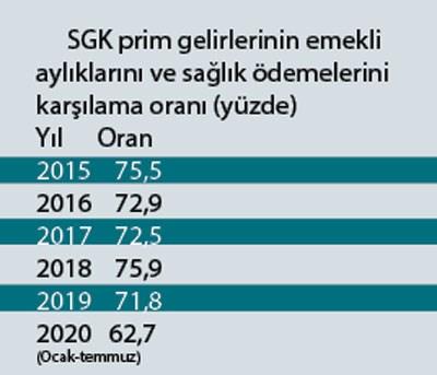 istihdam-artiyorsa-ekonomi-ucuyorsa-sgk-neden-hizla-yere-cakiliyor-790423-1.