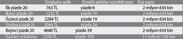 emekli-maasi-degil-sefalet-ayligi-795547-1.