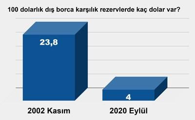 2002-kasim-da-merkez-in-daha-cok-parasi-ulkenin-daha-az-borcu-vardi-18-yillik-yikim-797997-1.