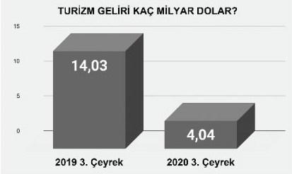 turizmde-bilanco-agir-yuzde-71-lik-kayip-799363-1.