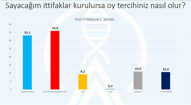son-secim-anketi-akp-nin-oy-oraninda-buyuk-dusus-799781-1.