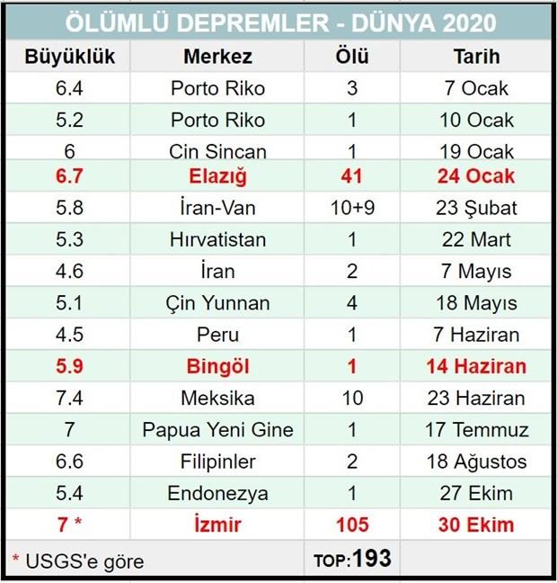 2020-de-gerceklesen-depremlerde-dunyada-toplam-193-kisi-oldu-155-i-turkiye-den-800584-1.