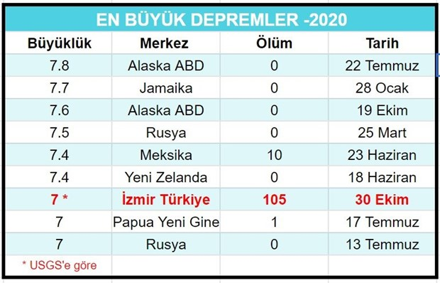 2020-de-gerceklesen-depremlerde-dunyada-toplam-193-kisi-oldu-155-i-turkiye-den-800585-1.
