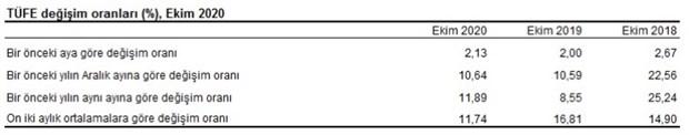 enflasyon-ekim-ayinda-artti-800395-1.