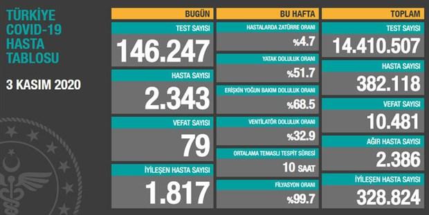 turkiye-de-79-kisi-daha-hayatini-kaybetti-2-bin-343-yeni-hasta-tespit-edildi-800714-1.