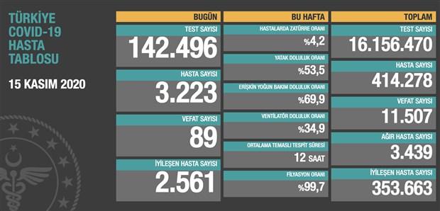 turkiye-de-son-24-saatte-89-can-kaybi-3-bin-223-yeni-hasta-tespit-edildi-805242-1.