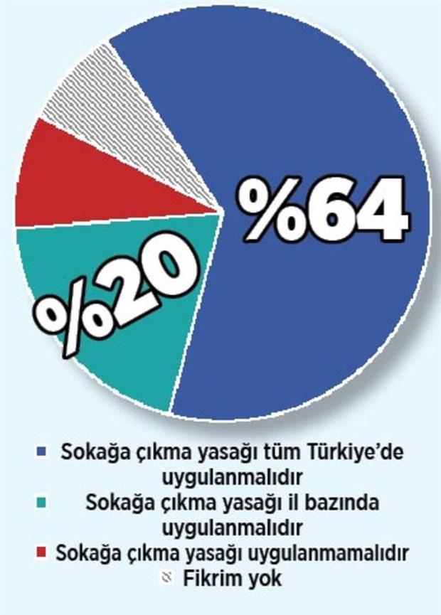 anket-hafta-sonu-sokaga-cikma-yasagi-uygulanmali-mi-805453-1.