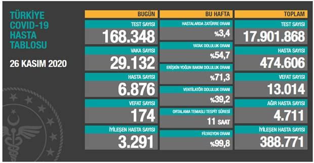 bakanlik-verileri-turkiye-de-son-24-saatte-29-bin-132-yeni-vaka-tespit-edildi-809793-1.