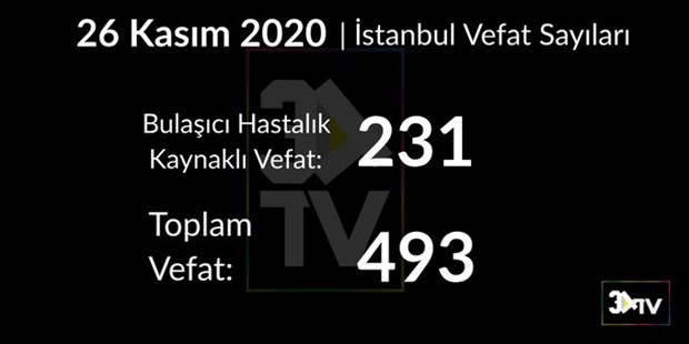 istanbul-da-bugun-bulasici-hastaliktan-231-kisi-yasamini-yitirdi-809797-1.