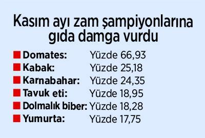 enflasyon-gumbur-gumbur-geldi-812748-1.