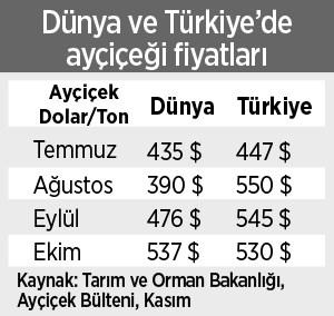 aycicek-yaginin-fiyati-neden-artti-818937-1.