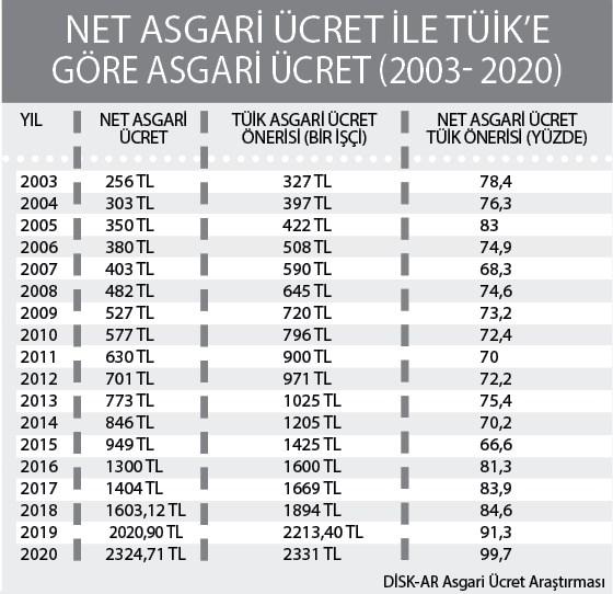 asgari-ucrette-sona-dogru-tuik-in-onerisi-bekleniyor-819657-1.