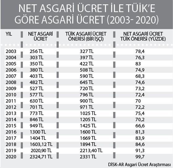 tuik-asgari-ucret-onerisini-acikladi-819829-1.