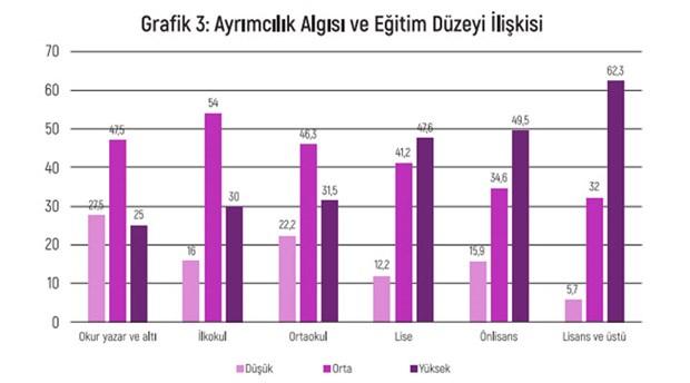 turkiye-de-ayrimcilik-algisi-raporu-egitim-duzeyi-yukseldikce-hukuka-guvensizlik-artiyor-819944-1.