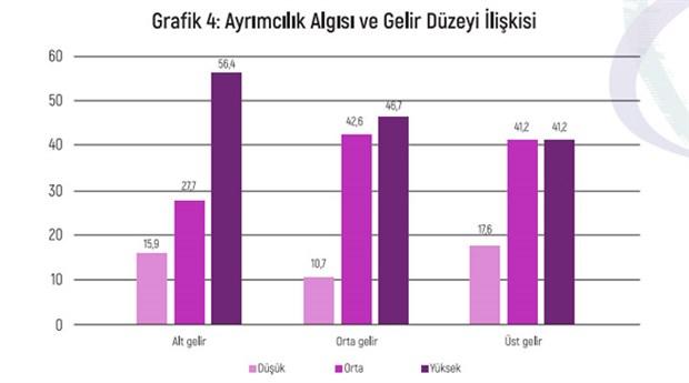 turkiye-de-ayrimcilik-algisi-raporu-egitim-duzeyi-yukseldikce-hukuka-guvensizlik-artiyor-819945-1.