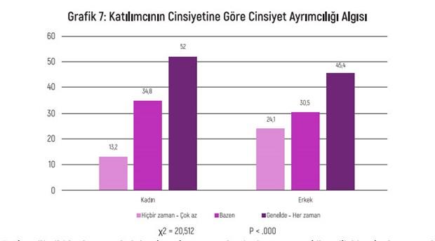 turkiye-de-ayrimcilik-algisi-raporu-egitim-duzeyi-yukseldikce-hukuka-guvensizlik-artiyor-819946-1.