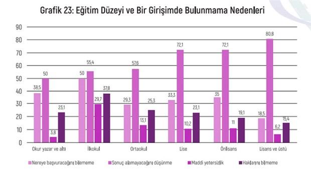 turkiye-de-ayrimcilik-algisi-raporu-egitim-duzeyi-yukseldikce-hukuka-guvensizlik-artiyor-819948-1.
