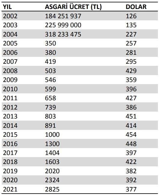 asgari-ucret-dolar-bazinda-gecen-yilin-gerisinde-kaldi-son-11-yilin-en-dusugu-822085-1.