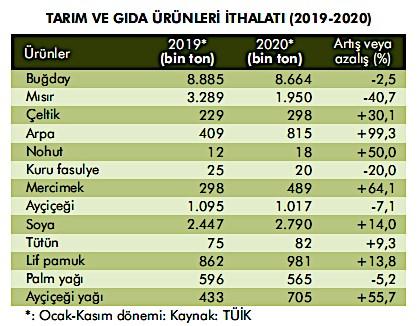 2021-in-basinda-tarim-ve-gidaya-bakis-829876-1.