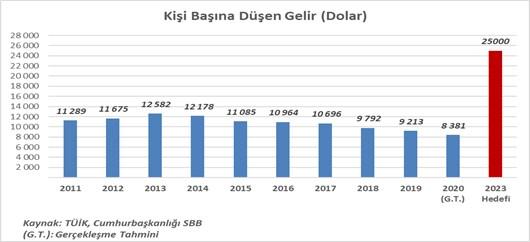 erdogan-turkiye-yi-2023-hedefleriyle-biz-bulusturacagiz-dedi-oztrak-10-yil-onceki-hedefleri-sordu-831213-1.
