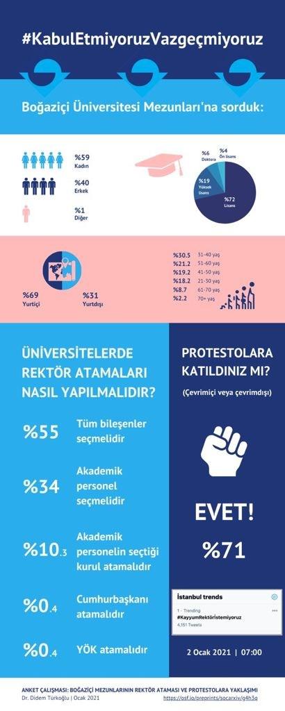 arastirma-bogazici-mezunlarinin-yuzde-99-u-disarindan-rektor-atamasina-karsi-836063-1.