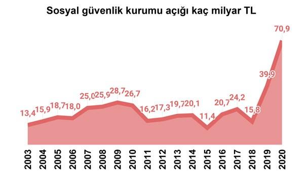 sosyal-guvenlik-sisteminin-gelir-gider-dengesini-kim-bozdu-837619-1.