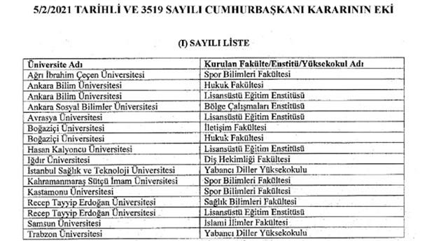 erdogan-11-universiteye-rektor-atadi-bogazici-universitesi-ne-iki-yeni-fakulte-kuruldu-838707-1.