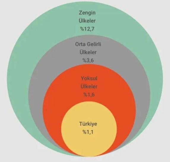 turkiye-nakdi-destekte-dunya-sonuncusu-838523-1.